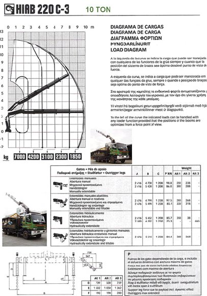 Lorry Crane Load Chart